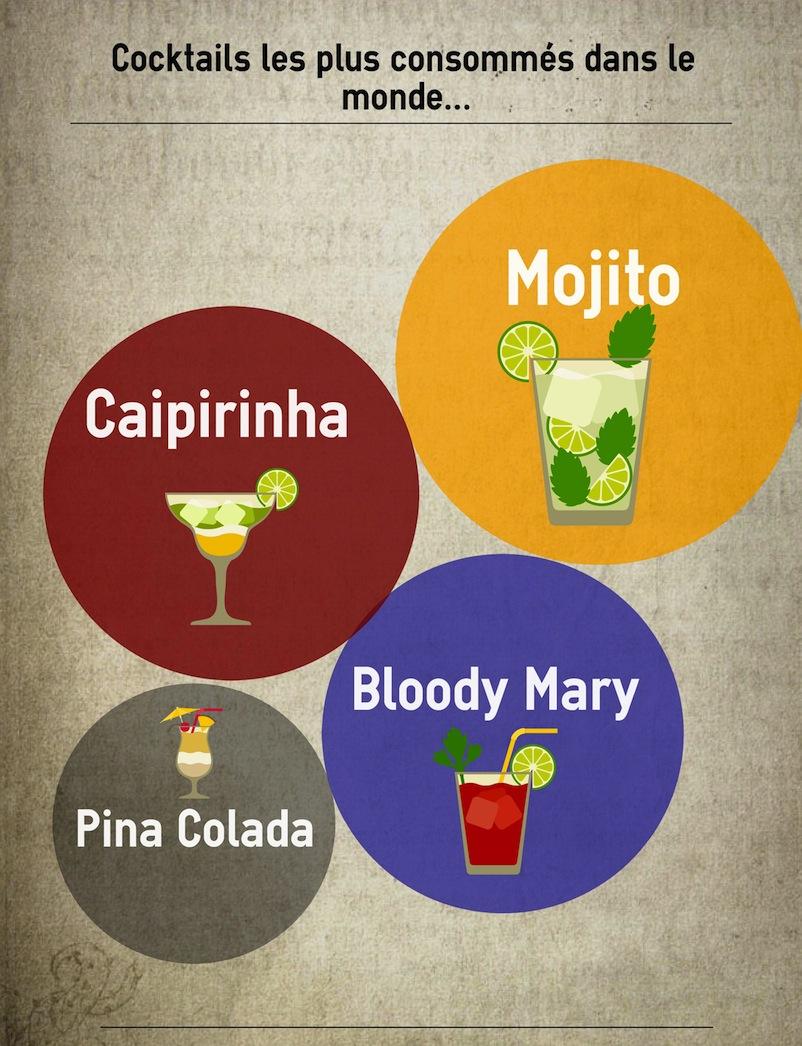 4 cocktails les plus consommés au monde
